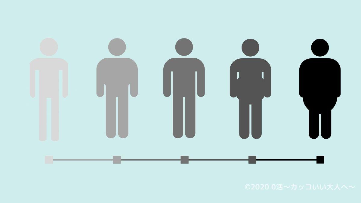 筋トレの前に体重・体脂肪率から体型を理解する