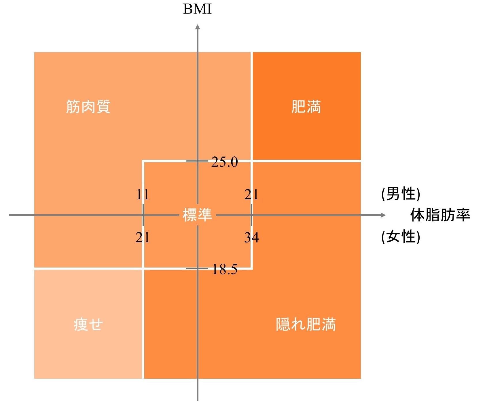 体重・体脂肪率で分ける5つの体型の図
