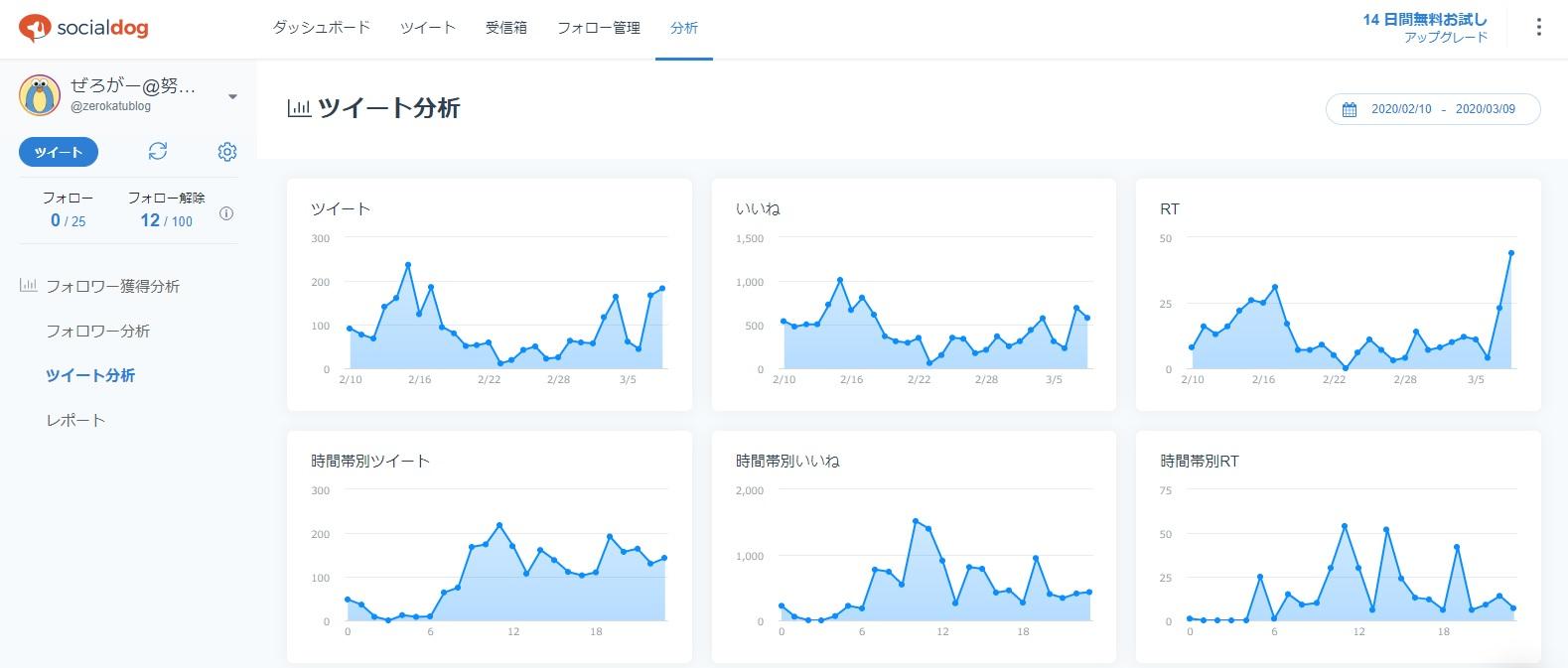 SocialDogの使い方③:ツイート分析