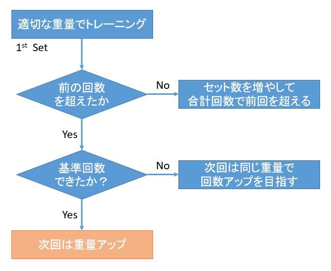 筋トレの回数・セット数・負荷の決め方